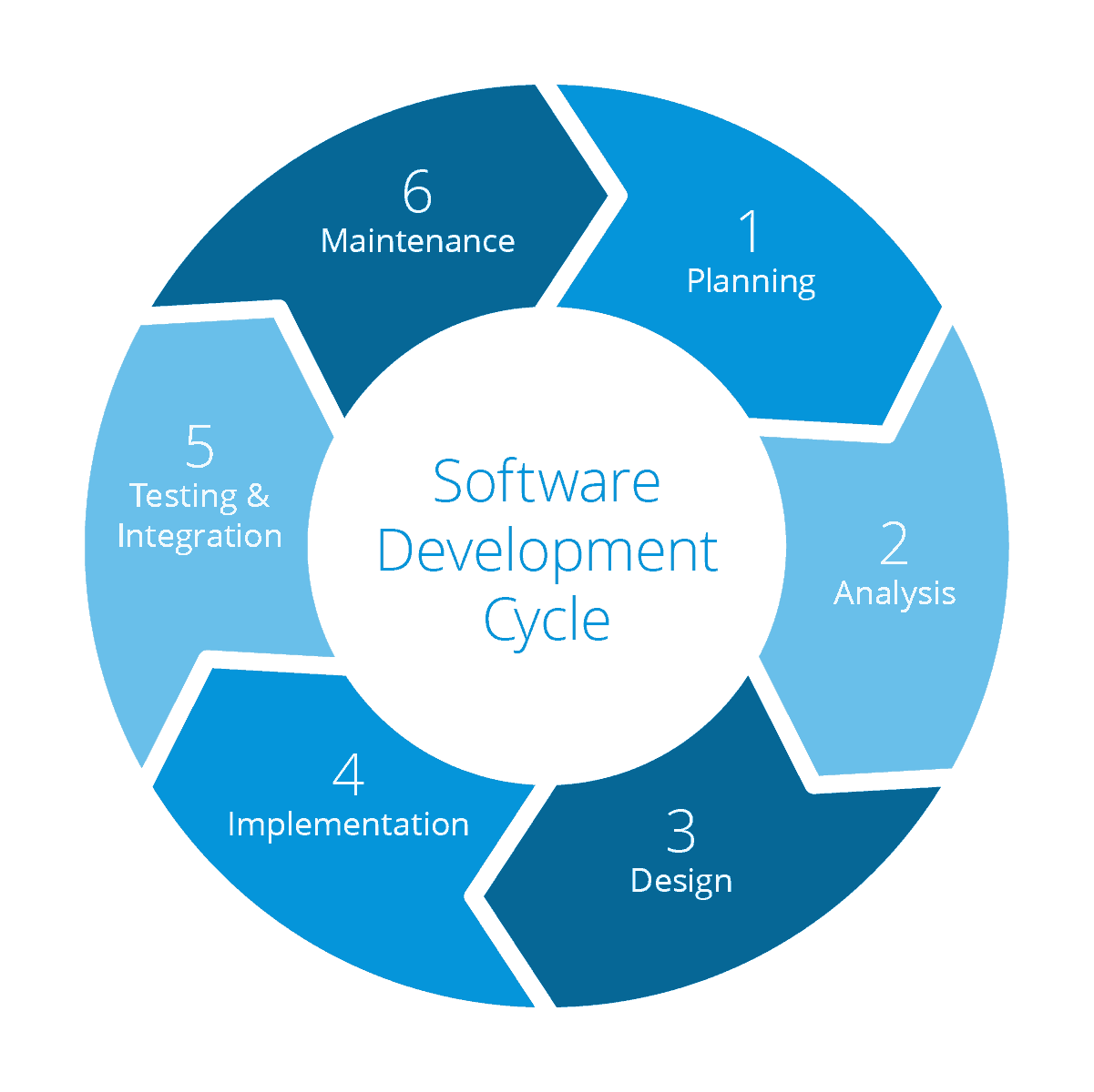 software development in Tiruchuli