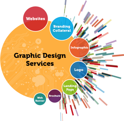 graphics designing in tirunelveli
