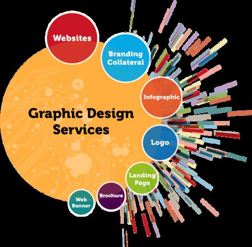 graphics designing in tirunelveli