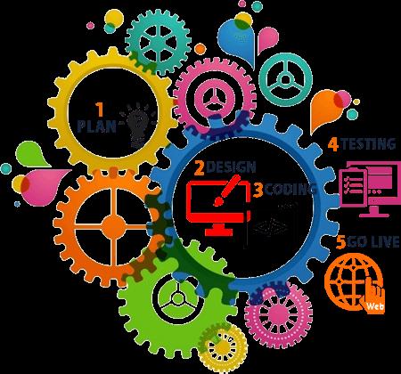 web development in Virudhunagar
